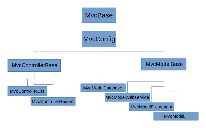 MVC Inheritance Tree